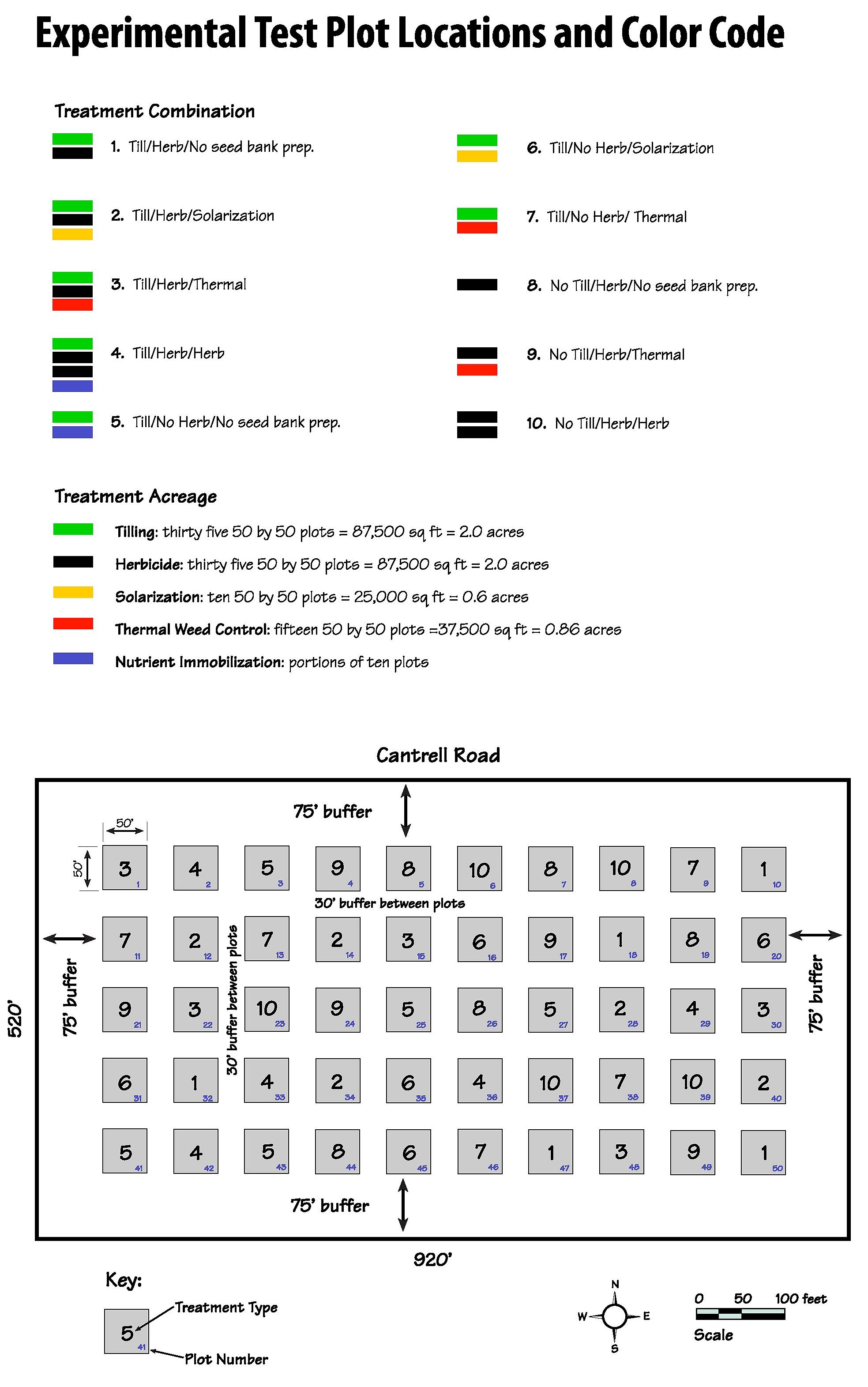 Site Prep Study Diagram (cropped)